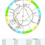 Новий Місяць у Близнятах 2017