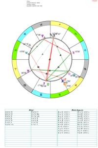 Новий Місяць у Левові 2017